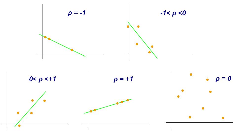 Pearson correlation coefficient in DAX – XXL BI