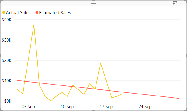 Actual and estimated sales on one graph