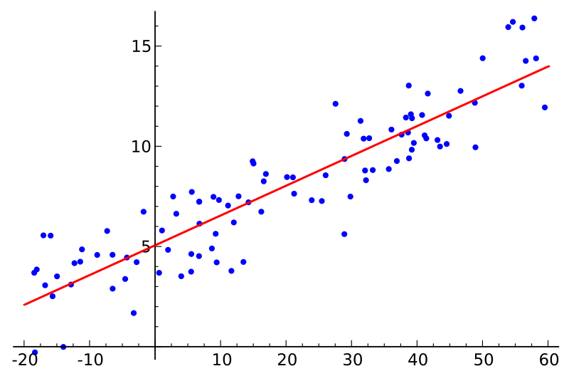 Random data points and a simple linear regression line