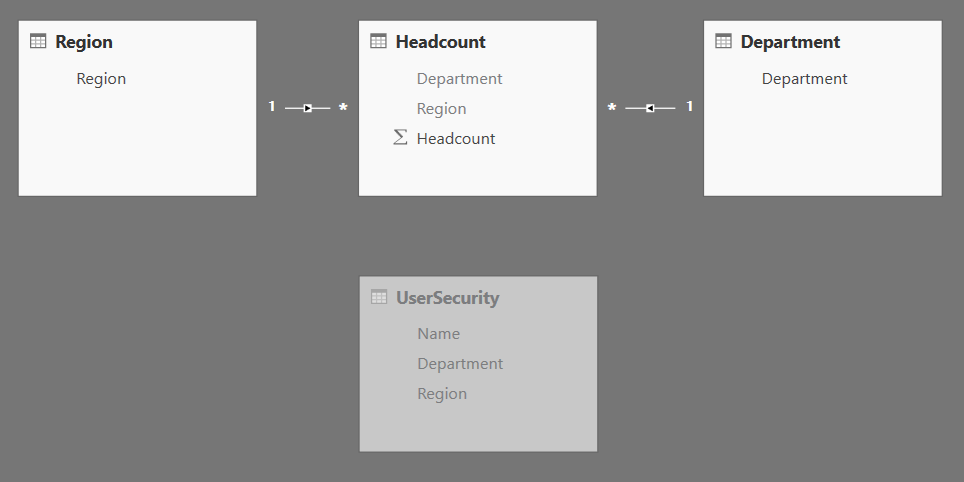 Headcount has one-to-many relationships with Department and Region. UserSecurity is not related to any table.